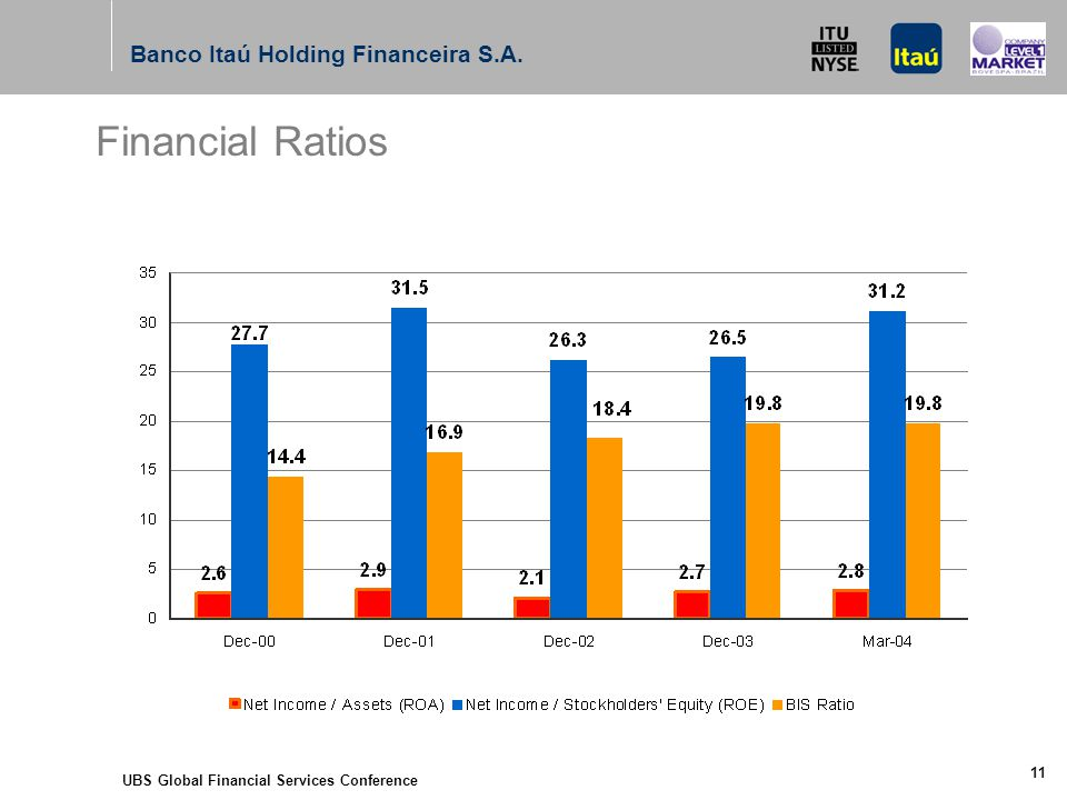 UBS Global Financial Services Conference 11 Financial Ratios Banco Itaú Holding Financeira S.A.