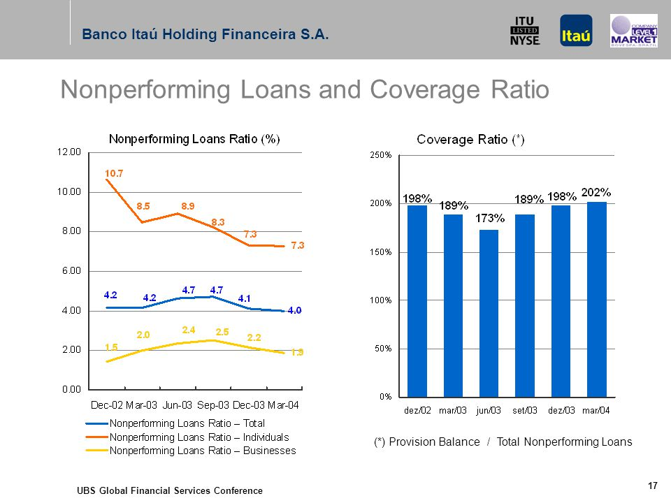 UBS Global Financial Services Conference 17 (*) Provision Balance / Total Nonperforming Loans Nonperforming Loans and Coverage Ratio Banco Itaú Holding Financeira S.A.
