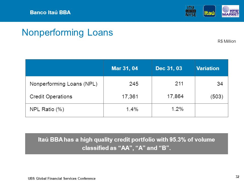 UBS Global Financial Services Conference 32 Mar 31, 04 245 17,361 1.4% Nonperforming Loans (NPL) Credit Operations NPL Ratio (%) Dec 31, 03 211 17,864 1.2% Variation 34 (503) Itaú BBA has a high quality credit portfolio with 95.3% of volume classified as AA , A and B .