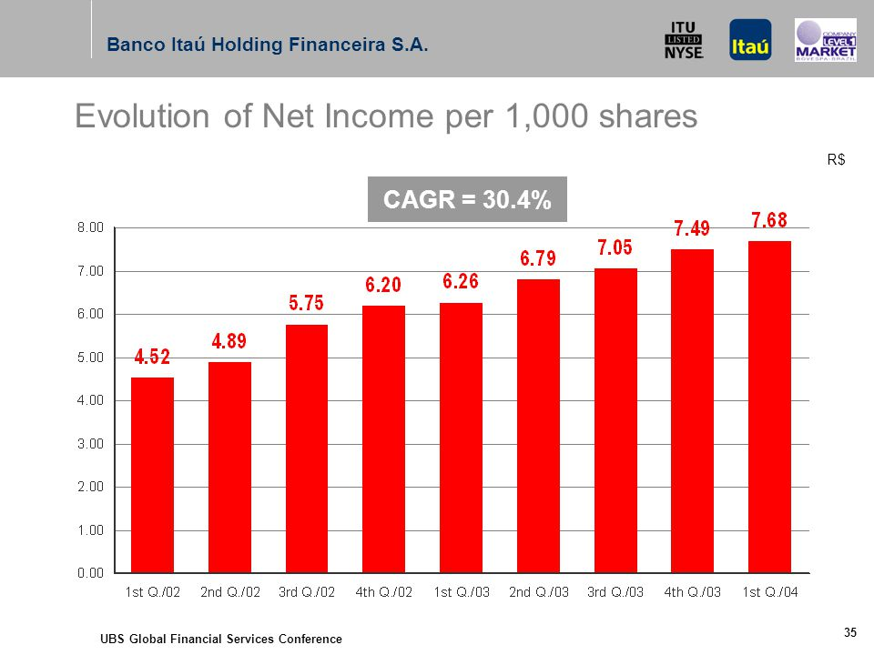 UBS Global Financial Services Conference 35 Evolution of Net Income per 1,000 shares Banco Itaú Holding Financeira S.A.