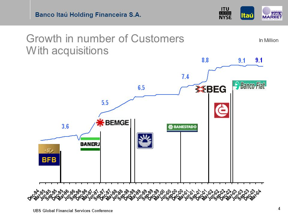 UBS Global Financial Services Conference 4 BFB Growth in number of Customers With acquisitions Banco Itaú Holding Financeira S.A.