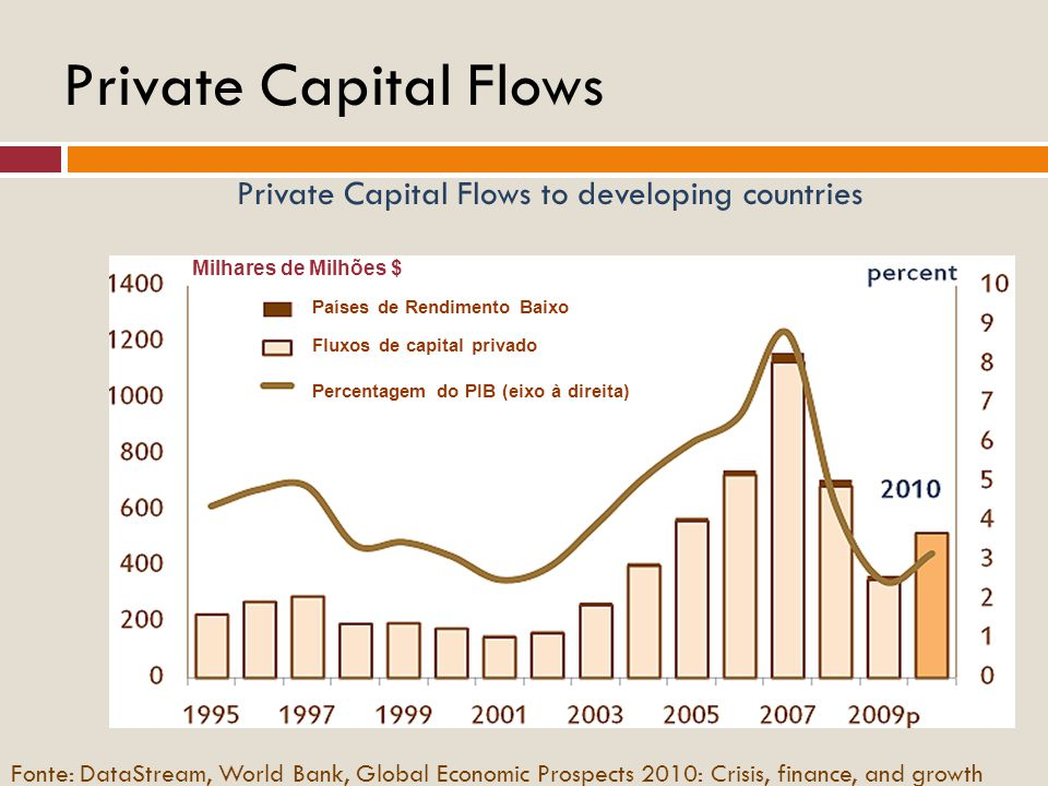 Private Capital Flows Private Capital Flows to developing countries Fonte: DataStream, World Bank, Global Economic Prospects 2010: Crisis, finance, an