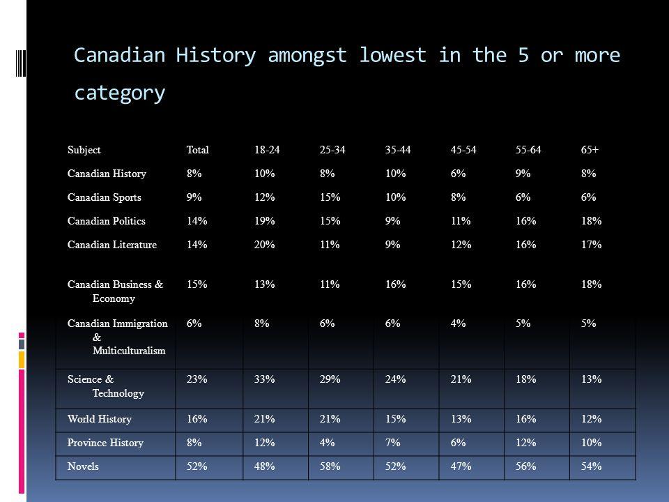SubjectTotal18-2425-3435-4445-5455-6465+ Canadian History8%10%8%10%6%9%8% Canadian Sports9%12%15%10%8%6% Canadian Politics14%19%15%9%11%16%18% Canadia