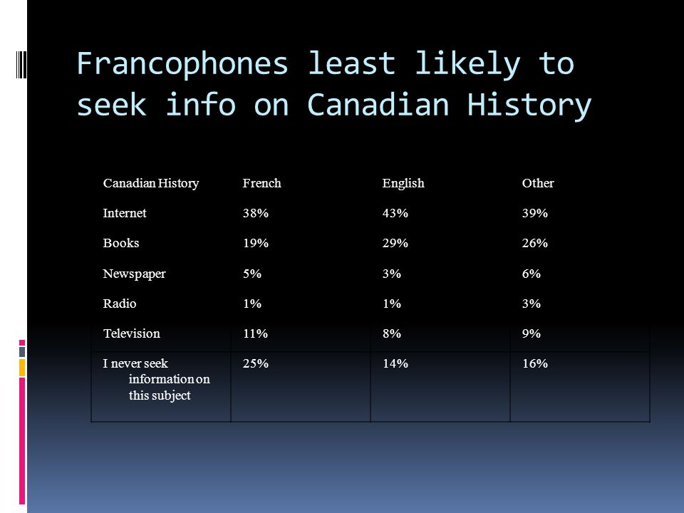 Canadian HistoryFrenchEnglishOther Internet38%43%39% Books19%29%26% Newspaper5%3%6% Radio1% 3% Television11%8%9% I never seek information on this subject 25%14%16% Francophones least likely to seek info on Canadian History