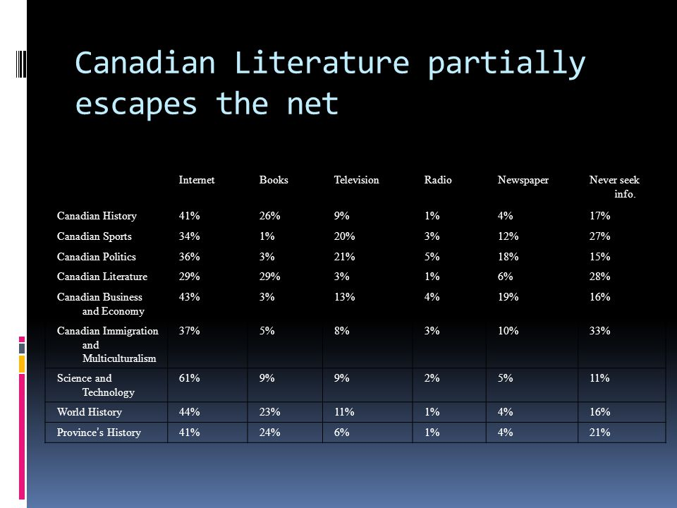 InternetBooksTelevisionRadioNewspaperNever seek info. Canadian History41%26%9%1%4%17% Canadian Sports34%1%20%3%12%27% Canadian Politics36%3%21%5%18%15