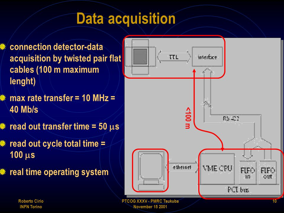 PTCOG XXXV - PMRC Tsukuba November 15 2001 Roberto Cirio INFN Torino 10 Data acquisition connection detector-data acquisition by twisted pair flat cables (100 m maximum lenght) max rate transfer = 10 MHz = 40 Mb/s read out transfer time = 50  s read out cycle total time = 100  s real time operating system <100 m