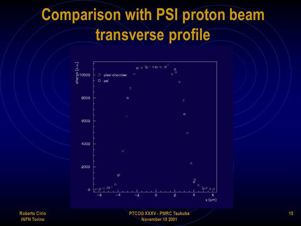 PTCOG XXXV - PMRC Tsukuba November 15 2001 Roberto Cirio INFN Torino 15 Comparison with PSI proton beam transverse profile