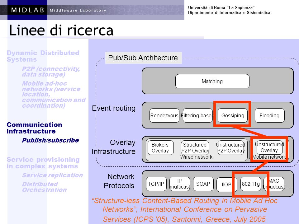 Università di Roma La Sapienza Dipartimento di Informatica e Sistemistica Linee di ricerca Structure-less Content-Based Routing in Mobile Ad Hoc Networks , International Conference on Pervasive Services (ICPS 05), Santorini, Greece, July 2005 TCP/IP IP multicast SOAP802.11g IIOP MAC broadcast Wired network Brokers Overlay Structured P2P Overlay Unstructured P2P Overlay Mobile network Unstructured Overlay RendezvousFiltering-basedGossipingFlooding Matching Event routing Overlay Infrastructure Network Protocols Pub/Sub Architecture … Dynamic Distributed Systems P2P (connectivity, data storage) Mobile ad-hoc networks (service location, communication and coordination) Communication infrastructure Publish/subscribe Service provisioning in complex systems Service replication Distributed Orchestration