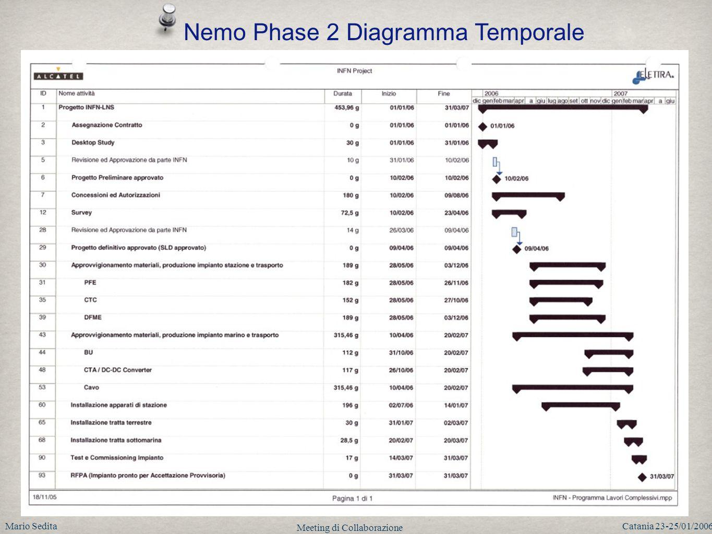 Mario SeditaCatania 23-25/01/2006 Meeting di Collaborazione Nemo Phase 2 Diagramma Temporale