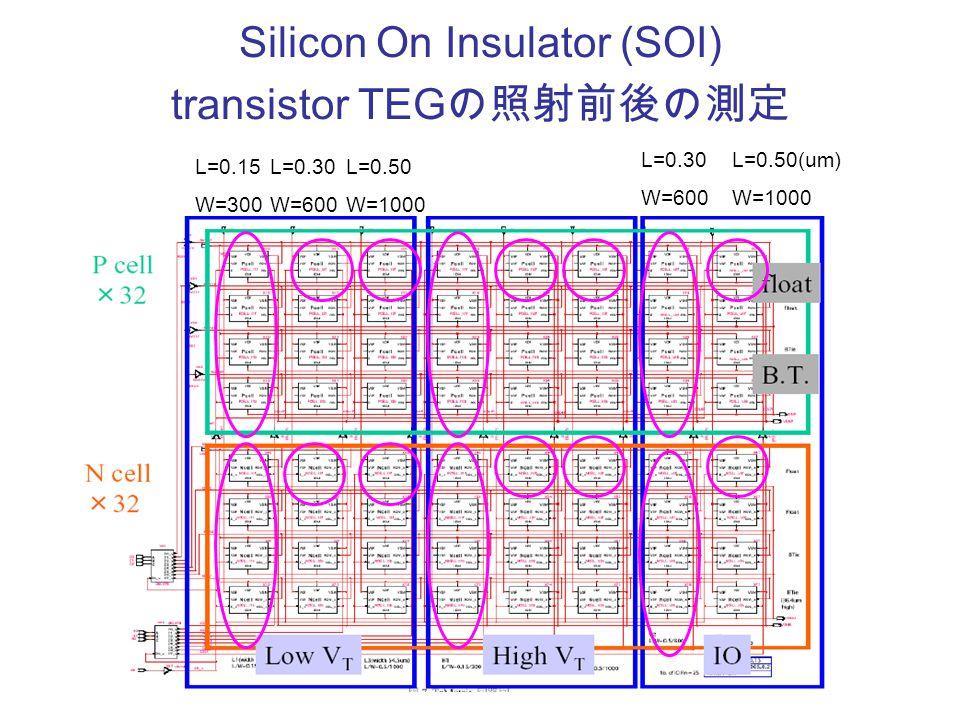 Silicon On Insulator (SOI) transistor TEG の照射前後の測定 L=0.15 W=300 L=0.30 W=600 L=0.30 W=600 L=0.50 W=1000 L=0.50(um) W=1000