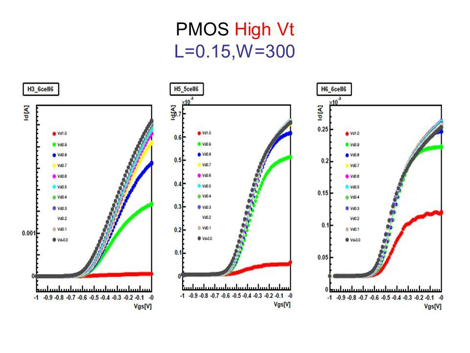 PMOS High Vt L=0.15,W=300