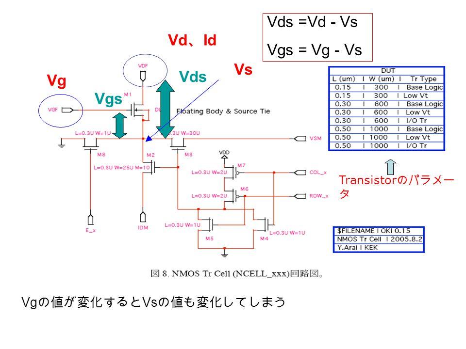 Vg Vd 、 Id Vs Vds Vgs Vds =Vd - Vs Vgs = Vg - Vs Vg の値が変化すると Vs の値も変化してしまう Transistor のパラメー タ