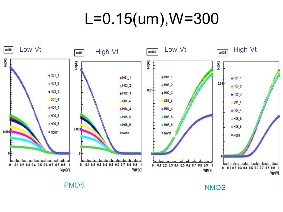 L=0.15(um),W=300 Low Vt High Vt Low VtHigh Vt PMOS NMOS