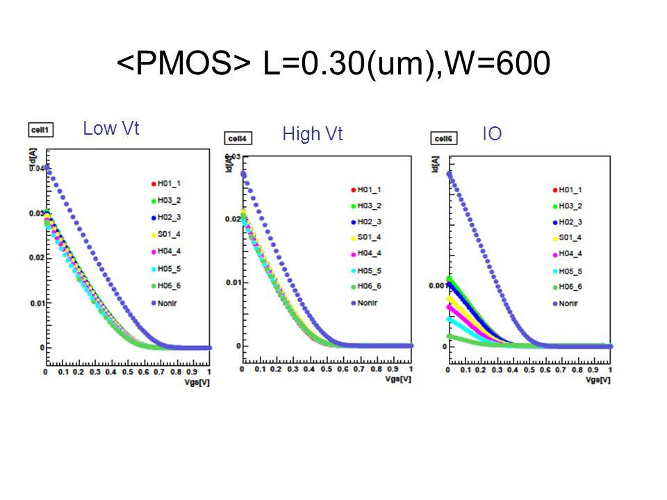 L=0.30(um),W=600 Low Vt IOHigh Vt