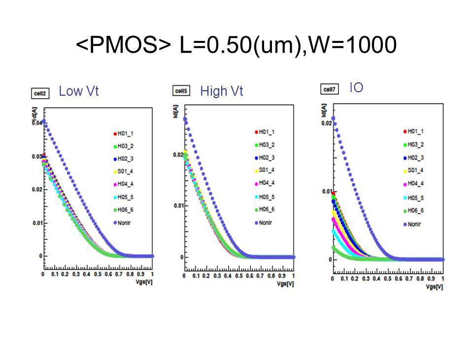 L=0.50(um),W=1000 Low VtHigh Vt IO