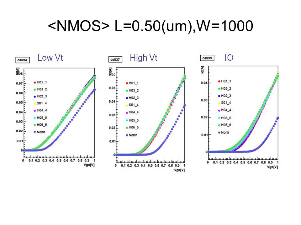 L=0.50(um),W=1000 Low VtIOHigh Vt