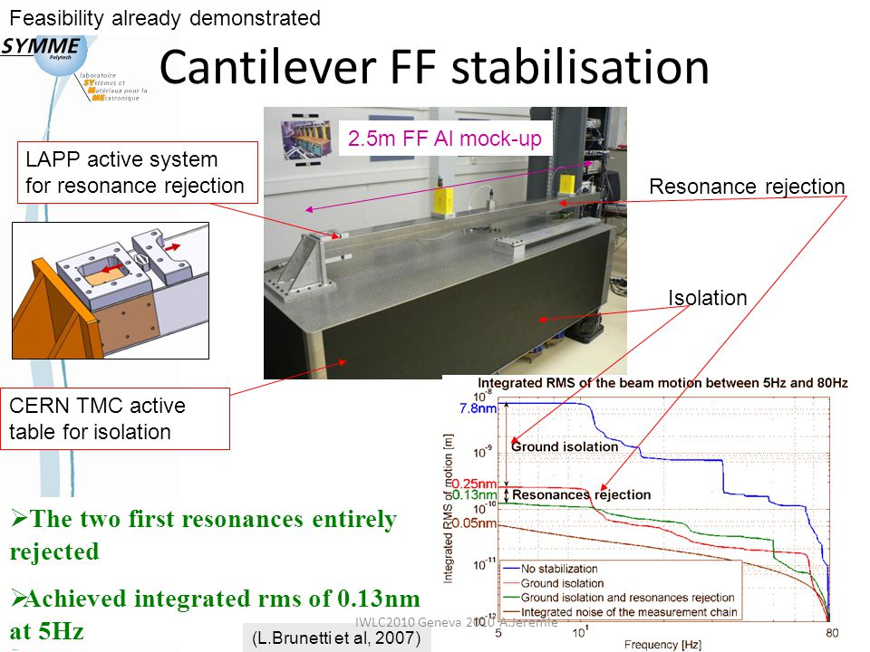 12 Cantilever FF stabilisation CERN TMC active table for isolation  The two first resonances entirely rejected  Achieved integrated rms of 0.13nm at 5Hz LAPP active system for resonance rejection Isolation Resonance rejection (L.Brunetti et al, 2007) 2.5m FF Al mock-up Feasibility already demonstrated IWLC2010 Geneva 2010 A.Jeremie