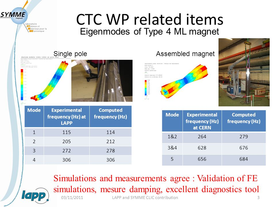 CTC WP related items 03/11/2011LAPP and SYMME CLIC contribution4 Active/passive mechanical support for FF quadrupole H.Gerwig + N.Siegrist Simulations and system tests ongoing 2mV=0.1nm