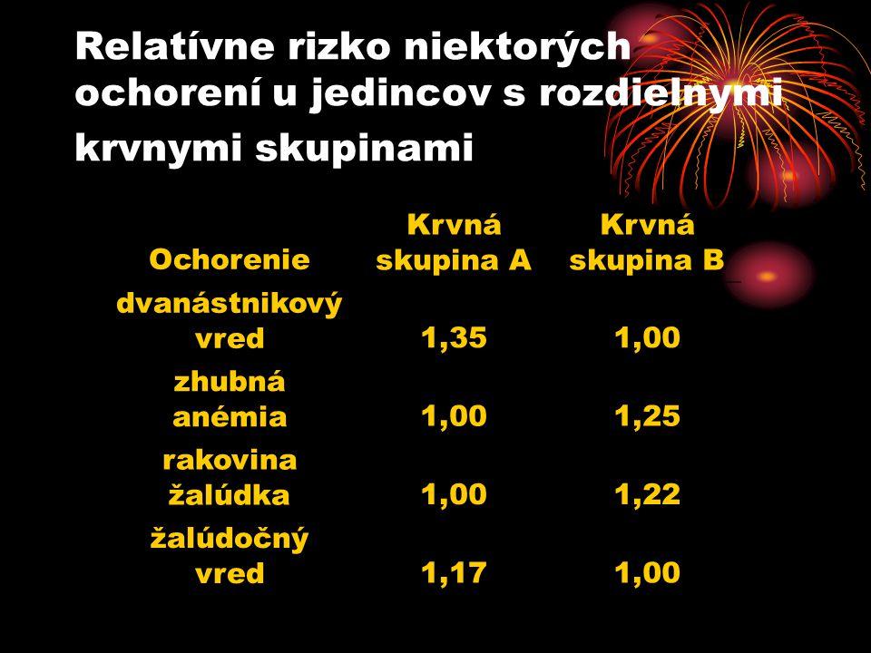 Relatívne rizko niektorých ochorení u jedincov s rozdielnymi krvnymi skupinami Ochorenie Krvná skupina A Krvná skupina B dvanástnikový vred1,351,00 zhubná anémia1,001,25 rakovina žalúdka1,001,22 žalúdočný vred1,171,00