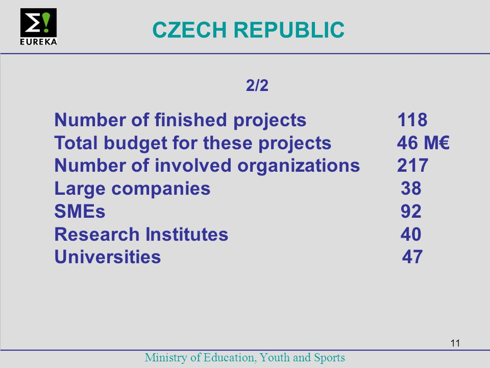11 Ministry of Education, Youth and Sports CZECH REPUBLIC 2/2 Number of finished projects 118 Total budget for these projects 46 M€ Number of involved