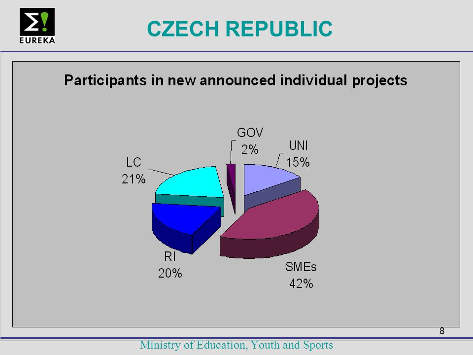 8 Ministry of Education, Youth and Sports CZECH REPUBLIC