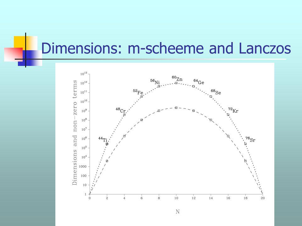 XXVII RTFNB - Santos 2004 Dimensions: m-scheeme and Lanczos