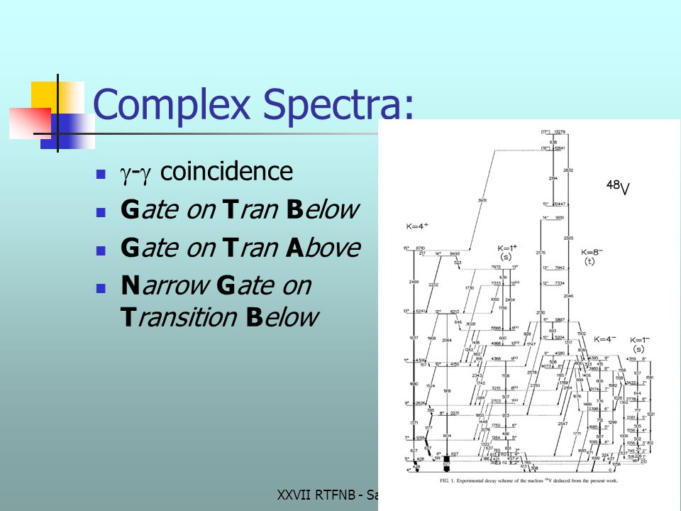 XXVII RTFNB - Santos 2004 Complex Spectra:  -  coincidence Gate on Tran Below Gate on Tran Above Narrow Gate on Transition Below