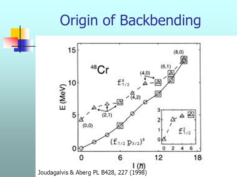 XXVII RTFNB - Santos 2004 Origin of Backbending Joudagalvis & Aberg PL B428, 227 (1998)