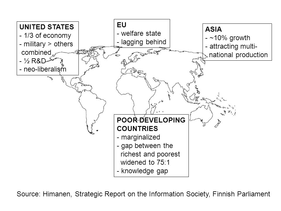 UNITED STATES - 1/3 of economy - military > others combined - ½ R&D - neo-liberalism ASIA - ~10% growth - attracting multi- national production EU - welfare state - lagging behind POOR DEVELOPING COUNTRIES - marginalized - gap between the richest and poorest widened to 75:1 - knowledge gap Source: Himanen, Strategic Report on the Information Society, Finnish Parliament