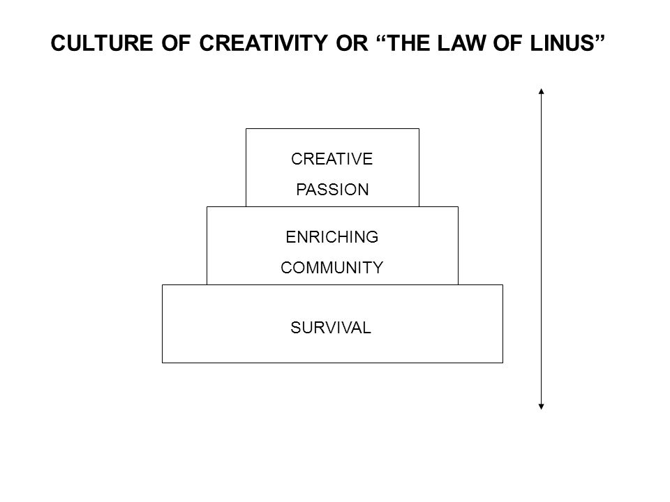 SURVIVAL ENRICHING COMMUNITY CREATIVE PASSION CULTURE OF CREATIVITY OR THE LAW OF LINUS