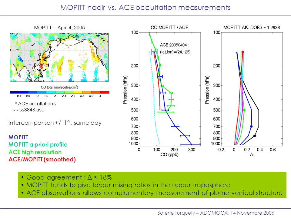 Solène Turquety – ADOMOCA, 14 Novembre 2006 DOFs=0.7 Intercomparison +/- 1°, same day MOPITT MOPITT a priori profile ACE high resolution ACE/MOPITT (smoothed) MOZAIC high resolution MOZAIC/MOPITT (smoothed) ACE+MOZAIC/MOPITT (smoothed) DOFs ~ 2: information haute troposphère dans MOPITT DOFs ~ 1: biais ACE / MOPITT dans la haute troposphère, liée à la contribution de la basse troposphère dans MOPITT