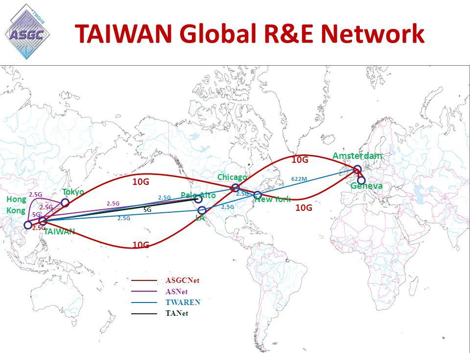 TAIWAN Global R&E Network 10G Chicago TAIWAN Hong Kong Amsterdam Geneva 2.5G Tokyo 10G 2.5G LA Palo Alto New York 2.5G 5G 2.5G TANet TWAREN ASNet ASGCNet 2.5G 5G 2.5G 622M 2.5G
