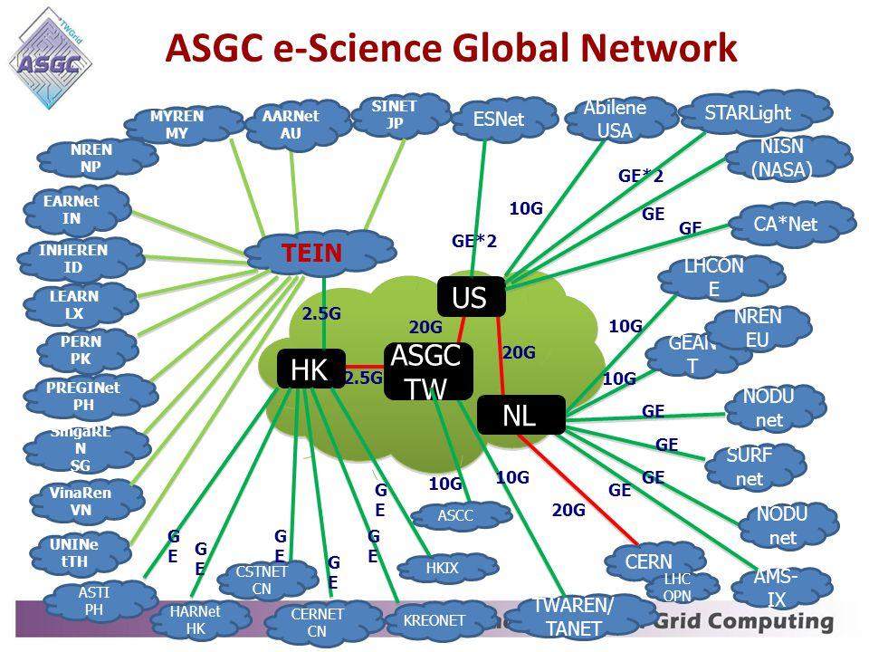 ASGC e-Science Global Network SINET JP TWAREN/ TANET KREONET 20G 2.5G 10G ASGC TW HK US CERNET CN 20G 2.5G GEAN T Abilene USA CERN 20G NREN EU AMS- IX NODU net ESNet LHCON E GE 10G GE*2 LHC OPN TEIN MYREN MY AARNet AU EARNet IN CSTNET CN ASTI PH INHEREN ID LEARN LX NREN NP PERN PK PREGINet PH SingaRE N SG UNINe tTH VinaRen VN NISN (NASA) GE 10G SURF net NODU net STARLight GE*2 HKIX 10G ASCC HARNet HK GEGE GEGE GEGE GEGE GEGE GEGE CA*Net GE NL
