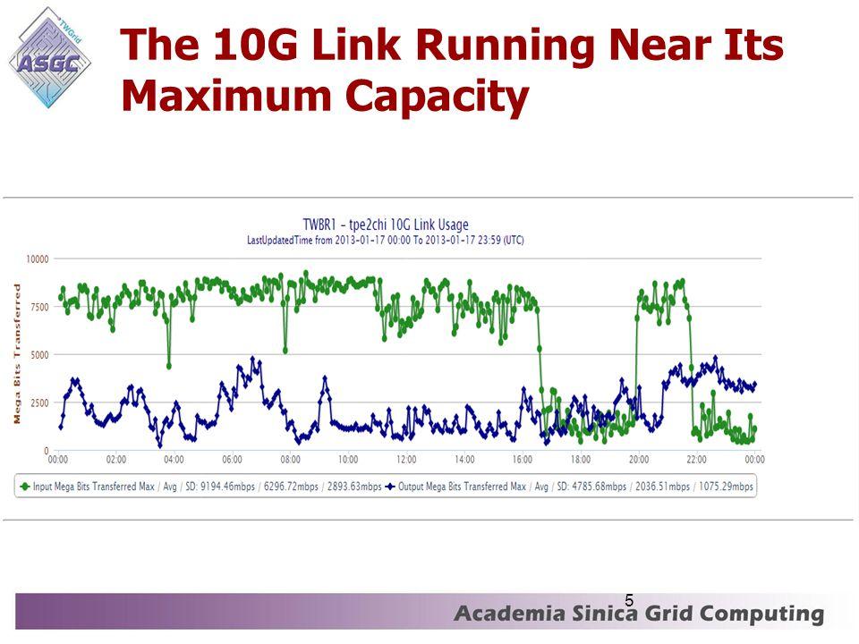 The 10G Link Running Near Its Maximum Capacity 5