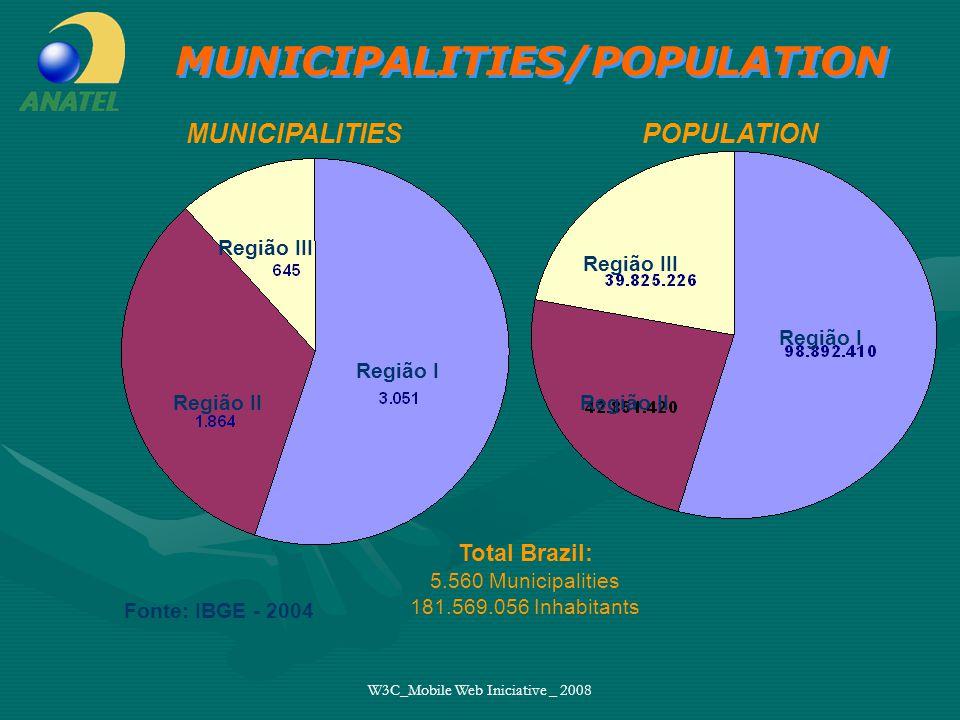 W3C_Mobile Web Iniciative _ 2008 Total Brazil: 5.560 Municipalities 181.569.056 Inhabitants Região I Região II Região III Fonte: IBGE - 2004 Região III Região II Região I MUNICIPALITIESPOPULATION MUNICIPALITIES/POPULATION
