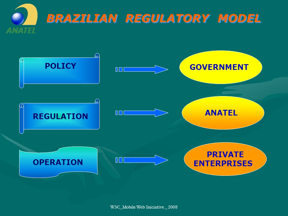 W3C_Mobile Web Iniciative _ 2008 GOVERNMENT POLICY PRIVATE ENTERPRISES ANATEL REGULATION OPERATION BRAZILIAN REGULATORY MODEL