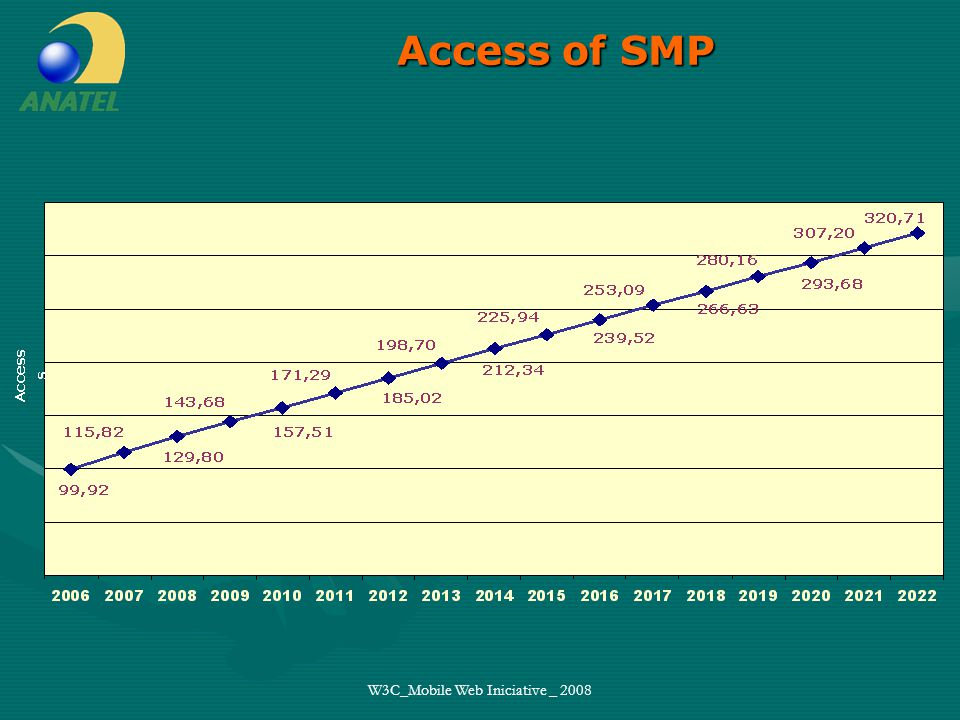 W3C_Mobile Web Iniciative _ 2008 ORIGINAL IMT FDD PCS 1800 EUROPE PCS 1900 USA UMTS GSM ADBEFCADBEFC UMTS TDD D SMP C SMP E SMP WLL (C) WLL(E)BANDA A BANDA B BANDA A BANDA WLL (C) WLL(E) D SMP C SMP E SMP WLL TDD IMT FDD GUARD IMT TDD D SMP E SMP Res.