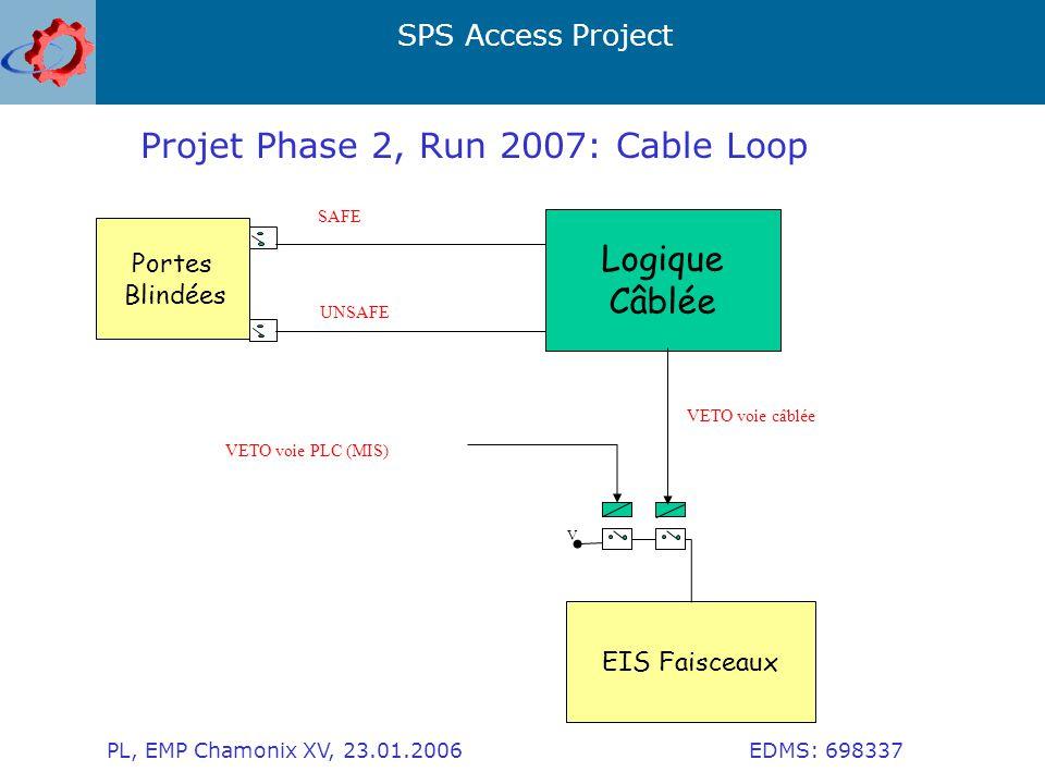 SPS Access Project PL, EMP Chamonix XV, 23.01.2006 EDMS: 698337 Portes Blindées Logique Câblée SAFE UNSAFE EIS Faisceaux VETO voie câblée VETO voie PLC (MIS) V Projet Phase 2, Run 2007: Cable Loop
