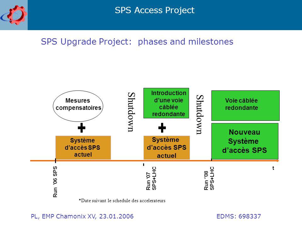 SPS Access Project PL, EMP Chamonix XV, 23.01.2006 EDMS: 698337 SPS Upgrade Project: phases and milestones t Système d'accès SPS actuel Système d'accès SPS actuel Nouveau Système d'accès SPS Mesures compensatoires Run '06 SPS Run '07 SPS+LHC Run ''08 SPS+LHC Introduction d'une voie câblée redondante *Date suivant le schedule des accelerateurs Voie câblée redondante Shutdown