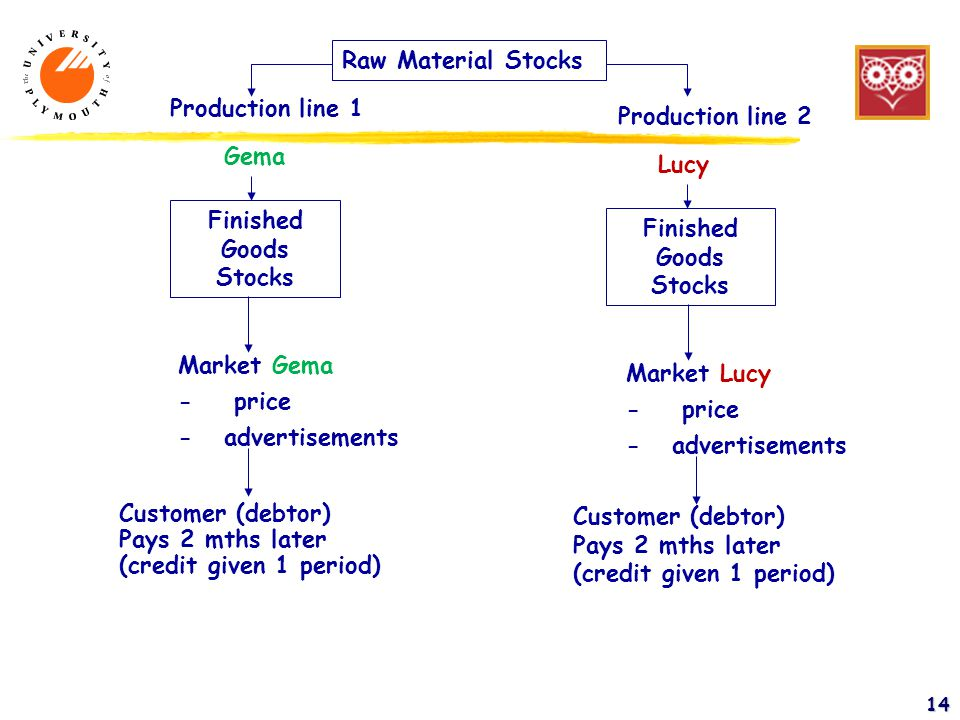14 Raw Material Stocks Finished Goods Stocks Production line 1 Production line 2 Gema Lucy Market Gema - price - advertisements Market Lucy - price - advertisements Customer (debtor) Pays 2 mths later (credit given 1 period)