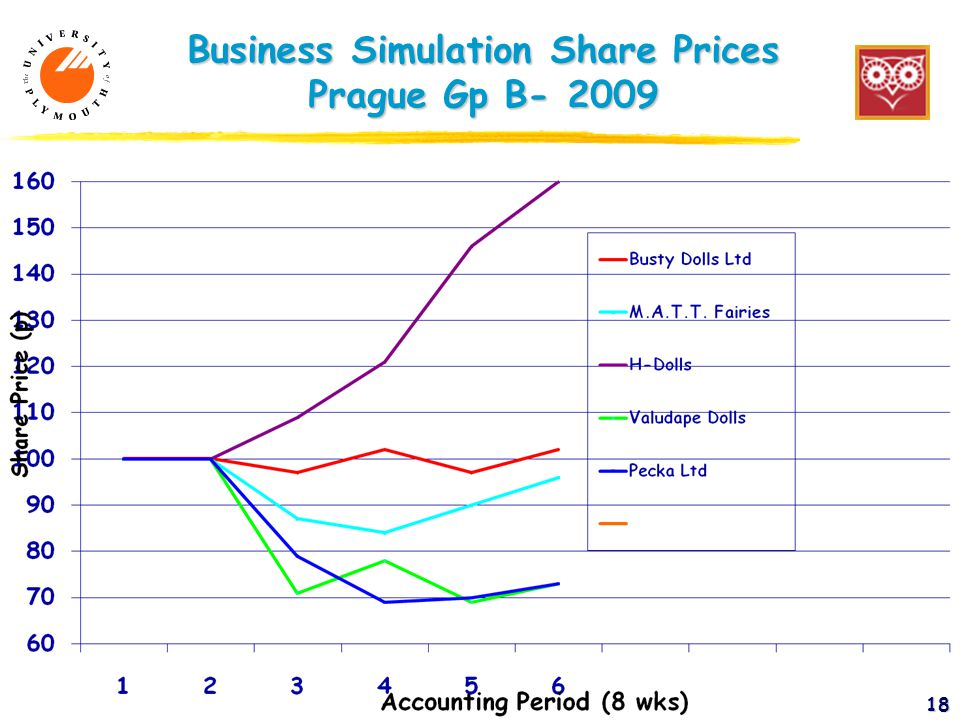 18 Business Simulation Share Prices Prague Gp B- 2009