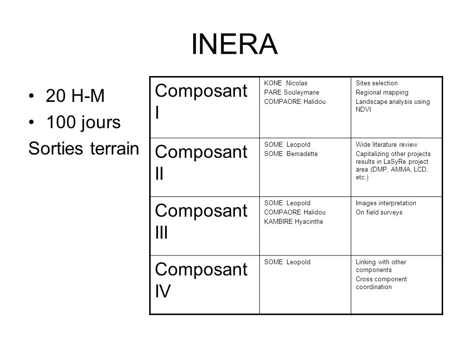 INERA 20 H-M 100 jours Sorties terrain Composant I KONE Nicolas PARE Souleymane COMPAORE Halidou Sites selection Regional mapping Landscape analysis using NDVI Composant II SOME Leopold SOME Bernadette Wide literature review Capitalizing other projects results in LaSyRe project area (DMP, AMMA, LCD, etc.) Composant III SOME Leopold COMPAORE Halidou KAMBIRE Hyacinthe Images interpretation On field surveys Composant IV SOME LeopoldLinking with other components Cross component coordination