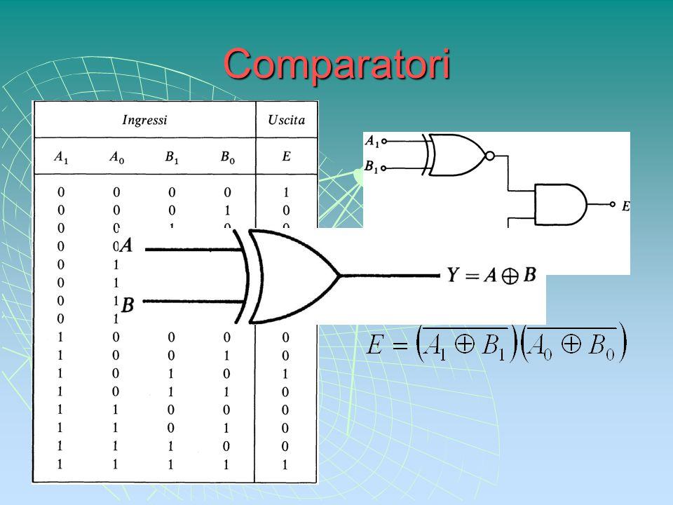 Comparatori