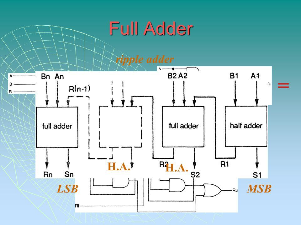+ = = H.A. ripple adder LSB MSB