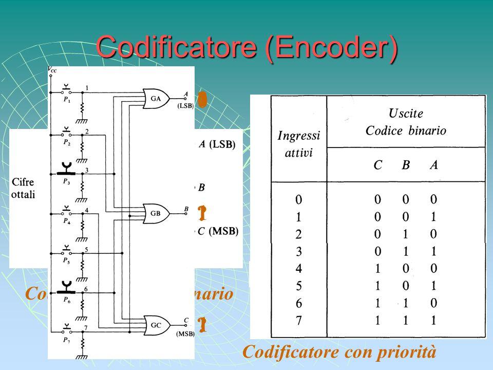 Codificatore (Encoder) Codificatore ottale-binario Codificatore con priorità 1 1 1 0