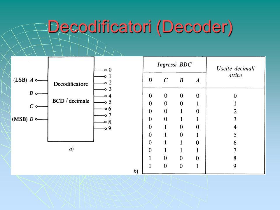 Decodificatori (Decoder)