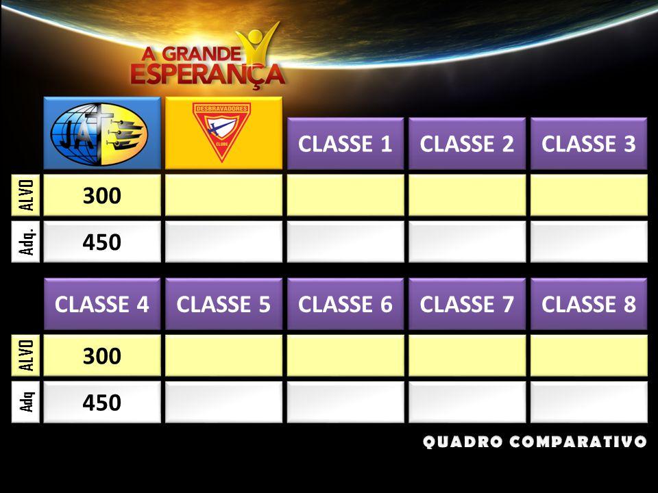 300 CLASSE 1 CLASSE 2 CLASSE 3 450 ALVO Adq.
