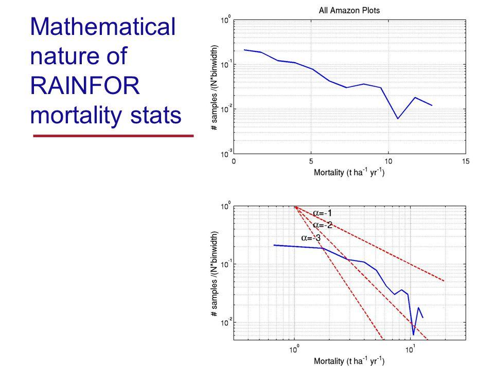 Mathematical nature of RAINFOR mortality stats