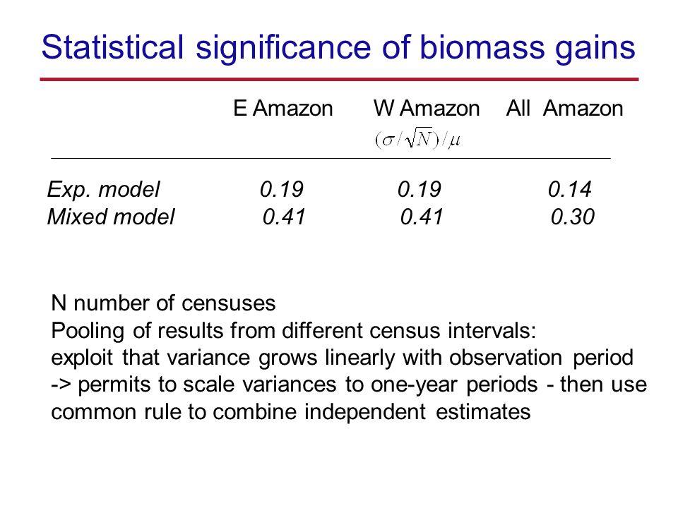 Statistical significance of biomass gains E Amazon W Amazon All Amazon Exp.