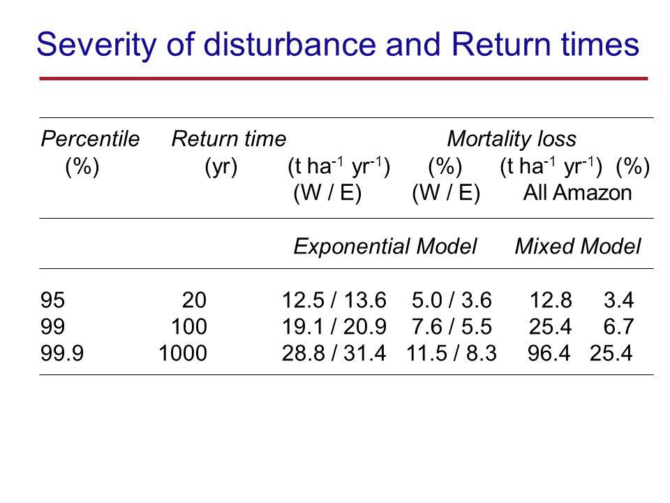 Percentile Return time Mortality loss (%) (yr) (t ha -1 yr -1 ) (%) (t ha -1 yr -1 ) (%) (W / E) (W / E) All Amazon Exponential Model Mixed Model 95 20 12.5 / 13.6 5.0 / 3.6 12.8 3.4 99 100 19.1 / 20.9 7.6 / 5.5 25.4 6.7 99.9 1000 28.8 / 31.4 11.5 / 8.3 96.4 25.4 Severity of disturbance and Return times